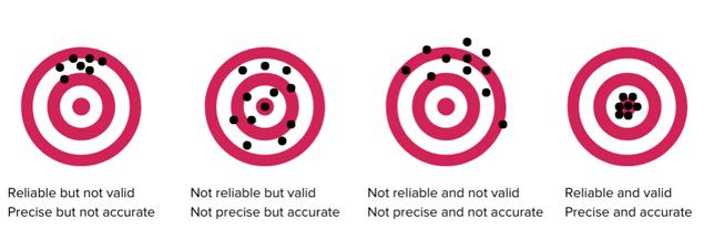 Bullseye chart