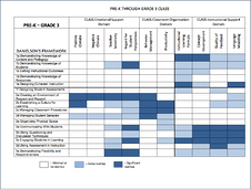 Danielson Framework and the CLASS