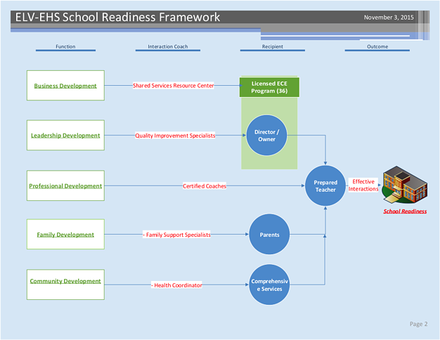 ELV School Readiness Support Chart