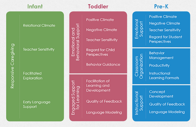 Infant, Toddler, and Pre-K CLASS Dimensions