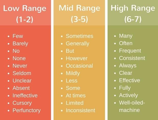 CLASS range indicator chart