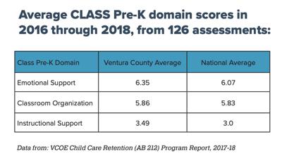 class scores ventura county