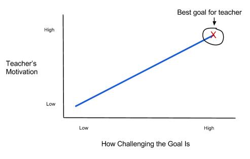 graph-set-goals-2