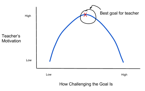 graph-set-goals